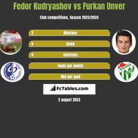 Fedor Kudryashov vs Furkan Unver h2h player stats
