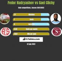 Fedor Kudryashov vs Gael Clichy h2h player stats