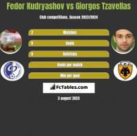 Fedor Kudryashov vs Giorgos Tzavellas h2h player stats