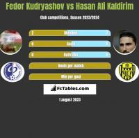 Fedor Kudryashov vs Hasan Ali Kaldirim h2h player stats
