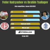 Fedor Kudryashov vs Ibrahim Tsallagov h2h player stats