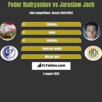 Fedor Kudryashov vs Jaroslaw Jach h2h player stats