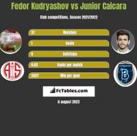 Fedor Kudryashov vs Junior Caicara h2h player stats