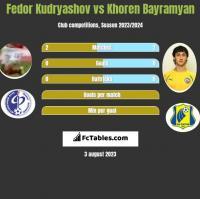 Fedor Kudryashov vs Khoren Bayramyan h2h player stats