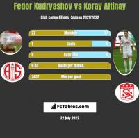 Fedor Kudryashov vs Koray Altinay h2h player stats