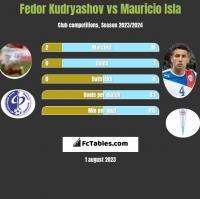 Fedor Kudryashov vs Mauricio Isla h2h player stats