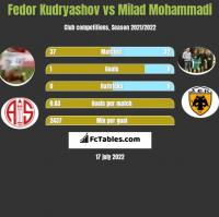 Fedor Kudryashov vs Milad Mohammadi h2h player stats