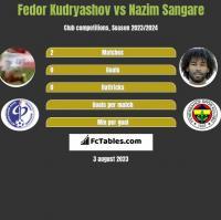 Fedor Kudryashov vs Nazim Sangare h2h player stats