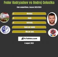 Fedor Kudryashov vs Ondrej Celustka h2h player stats