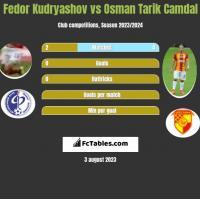Fedor Kudryashov vs Osman Tarik Camdal h2h player stats