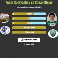 Fedor Kudryashov vs Rizvan Utsiev h2h player stats