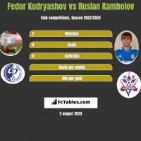 Fedor Kudryashov vs Ruslan Kambolov h2h player stats