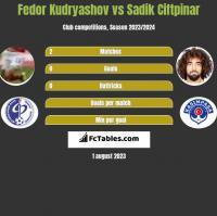 Fedor Kudryashov vs Sadik Ciftpinar h2h player stats