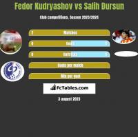 Fedor Kudryashov vs Salih Dursun h2h player stats