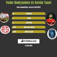 Fedor Kudryashov vs Serdar Tasci h2h player stats