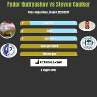 Fedor Kudryashov vs Steven Caulker h2h player stats