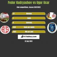 Fedor Kudryashov vs Ugur Ucar h2h player stats