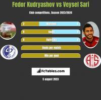 Fedor Kudryashov vs Veysel Sari h2h player stats