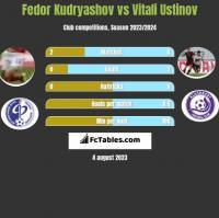 Fedor Kudryashov vs Vitali Ustinov h2h player stats