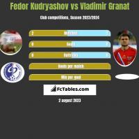 Fedor Kudryashov vs Vladimir Granat h2h player stats