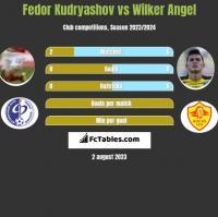 Fedor Kudryashov vs Wilker Angel h2h player stats
