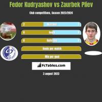 Fedor Kudryashov vs Zaurbek Pliev h2h player stats