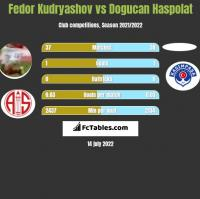 Fedor Kudryashov vs Dogucan Haspolat h2h player stats