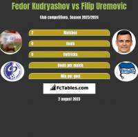 Fedor Kudryashov vs Filip Uremovic h2h player stats