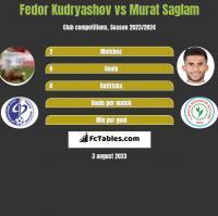 Fedor Kudryashov vs Murat Saglam h2h player stats