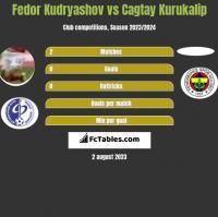 Fedor Kudryashov vs Cagtay Kurukalip h2h player stats