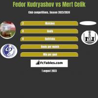 Fedor Kudryashov vs Mert Celik h2h player stats