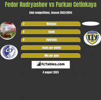 Fedor Kudryashov vs Furkan Cetinkaya h2h player stats