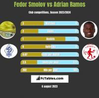 Fedor Smolov vs Adrian Ramos h2h player stats