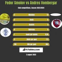 Fedor Smolov vs Andres Vombergar h2h player stats