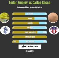 Fedor Smolov vs Carlos Bacca h2h player stats