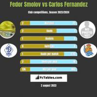 Fedor Smolov vs Carlos Fernandez h2h player stats