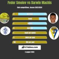 Fedor Smolov vs Darwin Machis h2h player stats