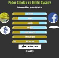 Fedor Smolov vs Dmitri Sysuev h2h player stats