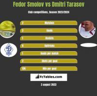 Fedor Smolov vs Dmitri Tarasov h2h player stats