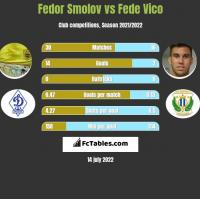 Fedor Smolov vs Fede Vico h2h player stats