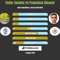 Fedor Smolov vs Francisco Alcacer h2h player stats