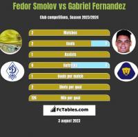 Fedor Smolov vs Gabriel Fernandez h2h player stats