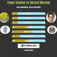 Fedor Smolov vs Gerard Moreno h2h player stats
