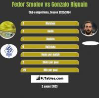 Fedor Smolov vs Gonzalo Higuain h2h player stats