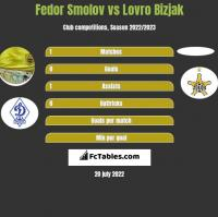 Fedor Smolov vs Lovro Bizjak h2h player stats