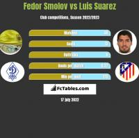 Fedor Smolov vs Luis Suarez h2h player stats