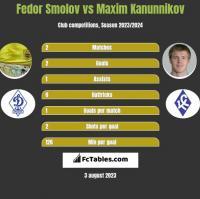 Fedor Smolov vs Maxim Kanunnikov h2h player stats