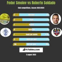 Fedor Smolov vs Roberto Soldado h2h player stats
