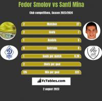 Fedor Smolov vs Santi Mina h2h player stats