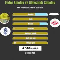 Fedor Smolov vs Aleksandr Sobolev h2h player stats